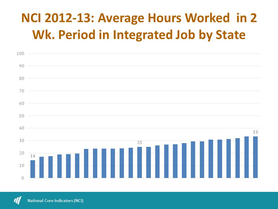 NCI 2012-13: Average Hours Worked in 2 Wk. Period in Integrated Job by State National Core Indicators (NCI)