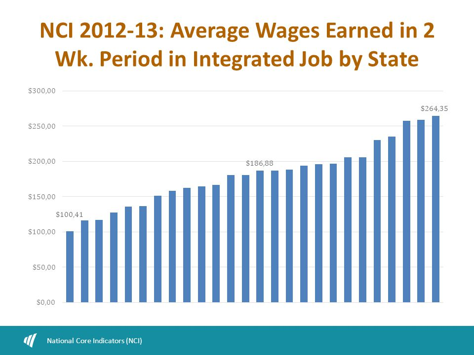 NCI 2012-13: Average Wages Earned in 2 Wk. Period in Integrated Job by State National Core Indicators (NCI)