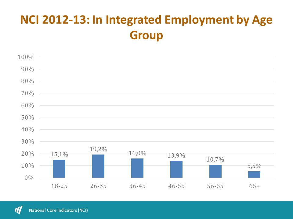 NCI 2012-13: In Integrated Employment by Age Group National Core Indicators (NCI)