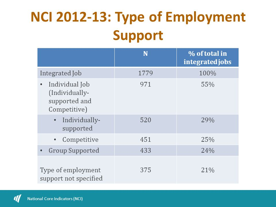 NCI 2012-13: Type of Employment Support National Core Indicators (NCI) N% of total in integrated jobs Integrated Job1779100% Individual Job (Individually- supported and Competitive) 97155% Individually- supported 52029% Competitive45125% Group Supported43324% Type of employment support not specified 37521%