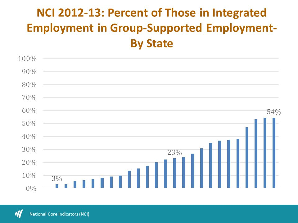 NCI 2012-13: Percent of Those in Integrated Employment in Group-Supported Employment- By State National Core Indicators (NCI)
