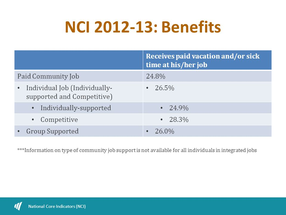 NCI 2012-13: Benefits National Core Indicators (NCI) Receives paid vacation and/or sick time at his/her job Paid Community Job24.8% Individual Job (In