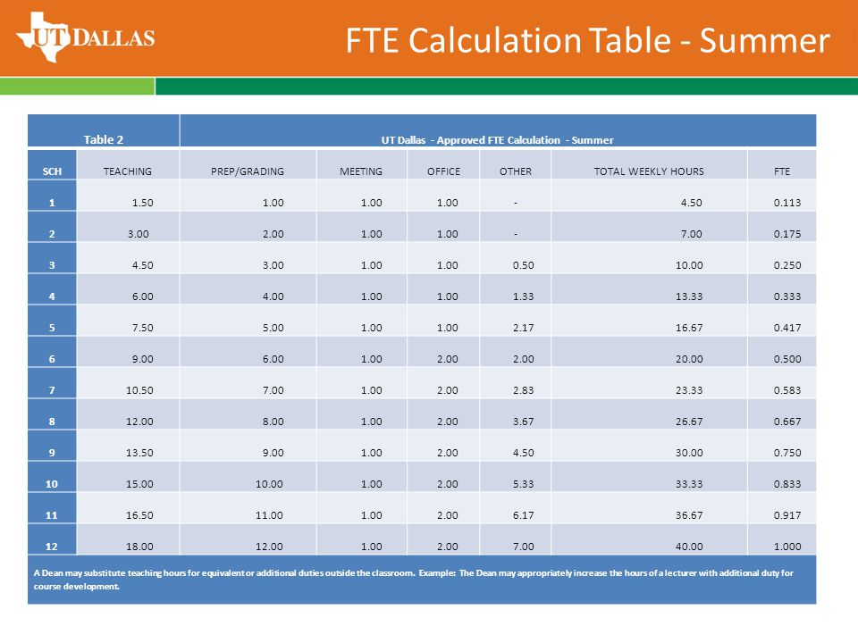 Table 2 UT Dallas - Approved FTE Calculation - Summer SCHTEACHINGPREP/GRADINGMEETINGOFFICEOTHERTOTAL WEEKLY HOURSFTE 1 1.50 1.00 - 4.50 0.113 2 3.00 2