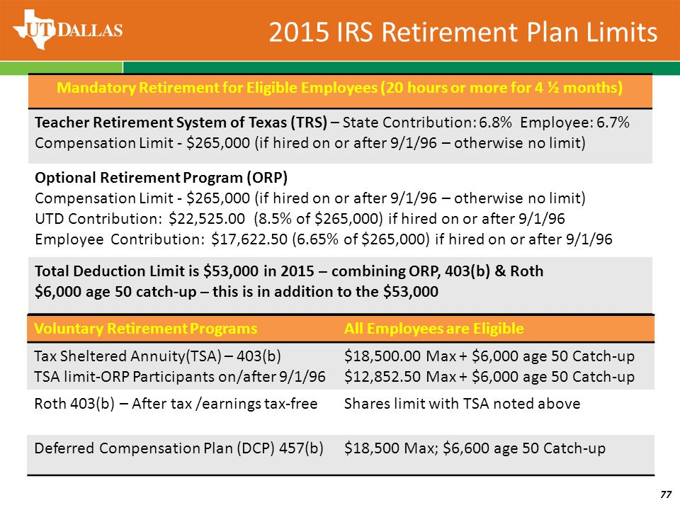 Voluntary Retirement ProgramsAll Employees are Eligible Tax Sheltered Annuity(TSA) – 403(b) TSA limit-ORP Participants on/after 9/1/96 $18,500.00 Max + $6,000 age 50 Catch-up $12,852.50 Max + $6,000 age 50 Catch-up Roth 403(b) – After tax /earnings tax-freeShares limit with TSA noted above Deferred Compensation Plan (DCP) 457(b)$18,500 Max; $6,600 age 50 Catch-up Mandatory Retirement for Eligible Employees (20 hours or more for 4 ½ months) Teacher Retirement System of Texas (TRS) – State Contribution: 6.8% Employee: 6.7% Compensation Limit - $265,000 (if hired on or after 9/1/96 – otherwise no limit) Optional Retirement Program (ORP) Compensation Limit - $265,000 (if hired on or after 9/1/96 – otherwise no limit) UTD Contribution: $22,525.00 (8.5% of $265,000) if hired on or after 9/1/96 Employee Contribution: $17,622.50 (6.65% of $265,000) if hired on or after 9/1/96 Total Deduction Limit is $53,000 in 2015 – combining ORP, 403(b) & Roth $6,000 age 50 catch-up – this is in addition to the $53,000 77 2015 IRS Retirement Plan Limits