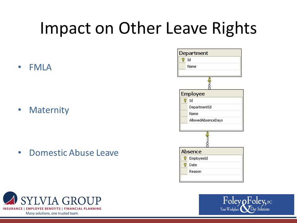Impact on Other Leave Rights FMLA Maternity Domestic Abuse Leave