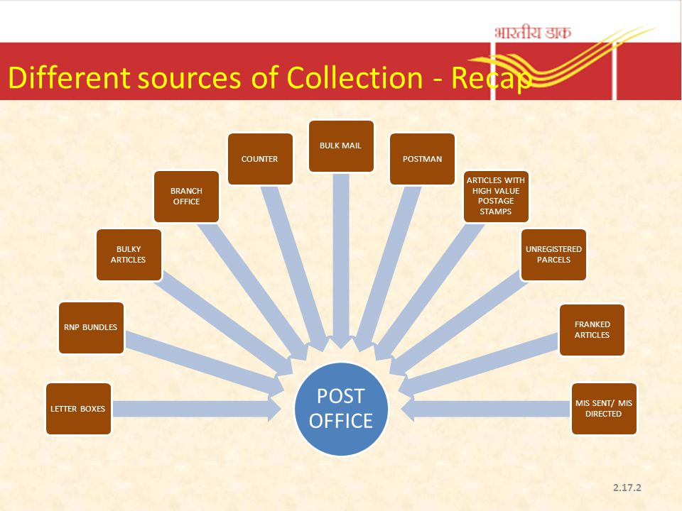Different sources of Collection - Recap POST OFFICE LETTER BOXESRNP BUNDLES BULKY ARTICLES BRANCH OFFICE COUNTERBULK MAILPOSTMAN ARTICLES WITH HIGH VA