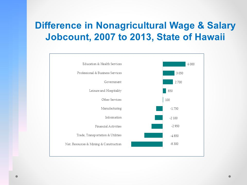 Difference in Nonagricultural Wage & Salary Jobcount, 2007 to 2013, State of Hawaii