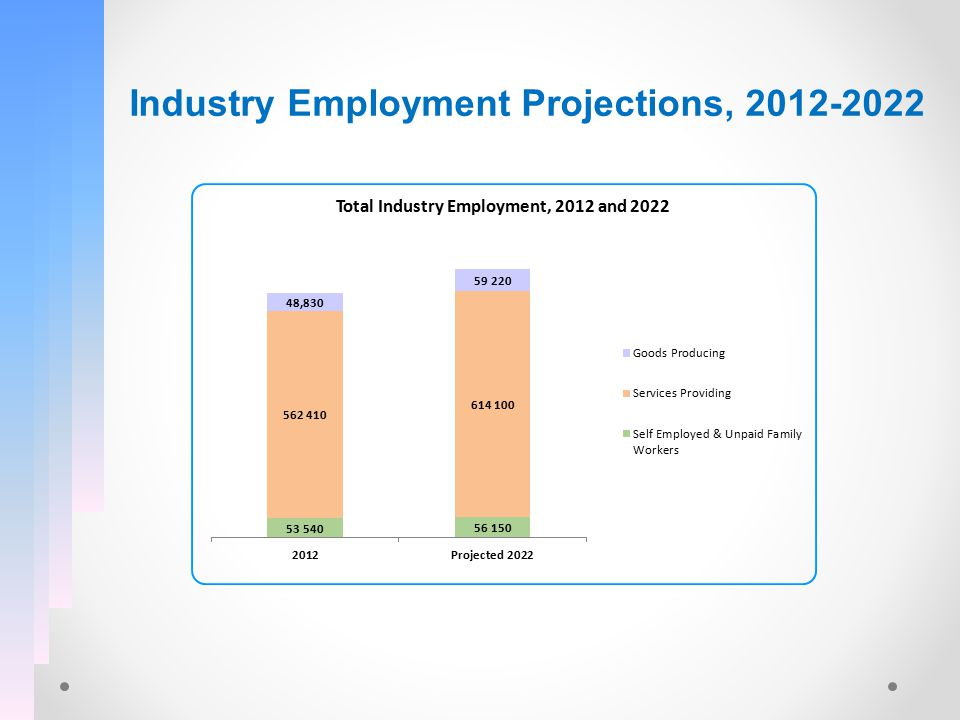 Industry Employment Projections, 2012-2022