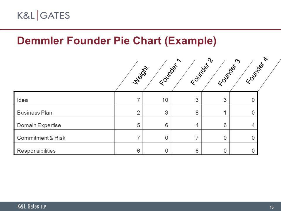 16 Demmler Founder Pie Chart (Example) Idea710330 Business Plan23810 Domain Expertise56464 Commitment & Risk70700 Responsibilities60600 Weight Founder 1 Founder 2 Founder 3 Founder 4
