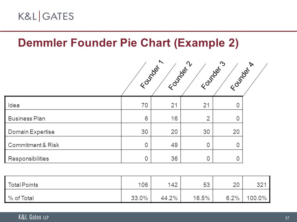 17 Demmler Founder Pie Chart (Example 2) Idea7021 0 Business Plan61620 Domain Expertise30203020 Commitment & Risk04900 Responsibilities03600 Total Points1061425320321 % of Total33.0%44.2%16.5%6.2%100.0% Founder 2 Founder 3 Founder 4 Founder 1