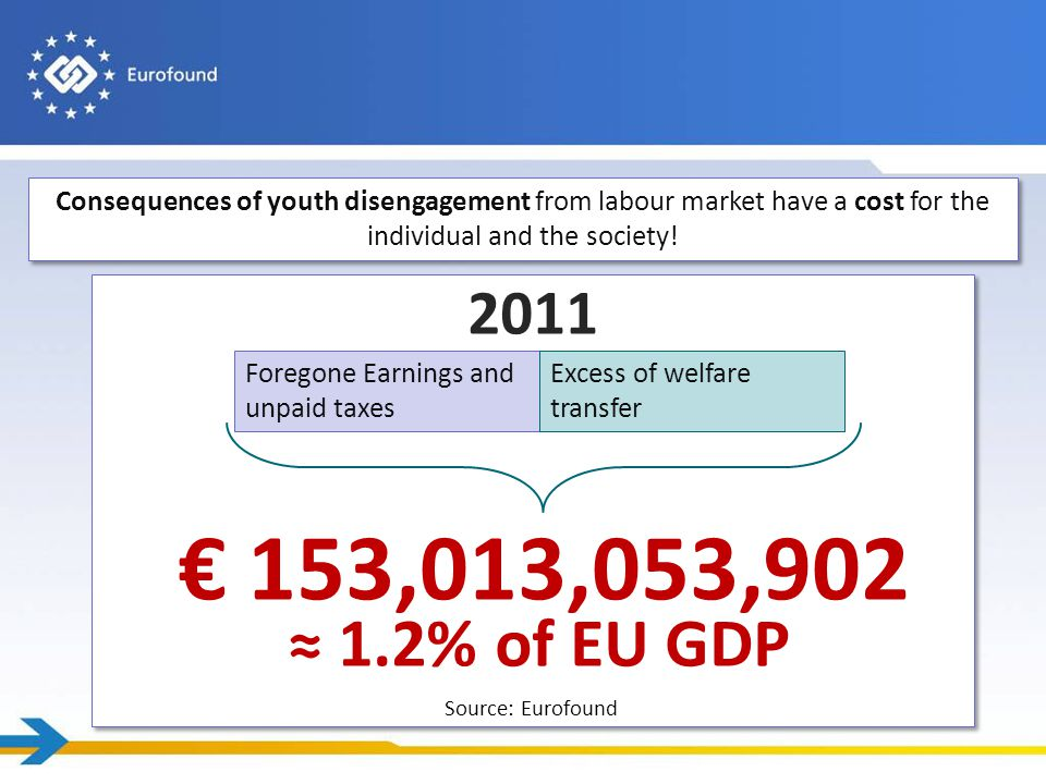 ≈ 1.2% of EU GDP Foregone Earnings and unpaid taxes Excess of welfare transfer Consequences of youth disengagement from labour market have a cost for the individual and the society.