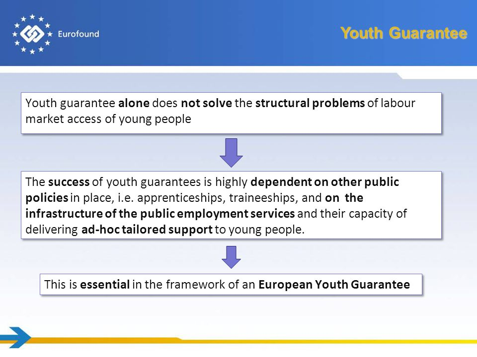Transferability of Youth Guarantee Cost Estimating the cost of the implementation of the Youth guarantee is very hard and depends on the level of readiness of the country Delivery of the guarantee: re-organization and improvement or implementation of new education/training places; apprenticeships and internships.