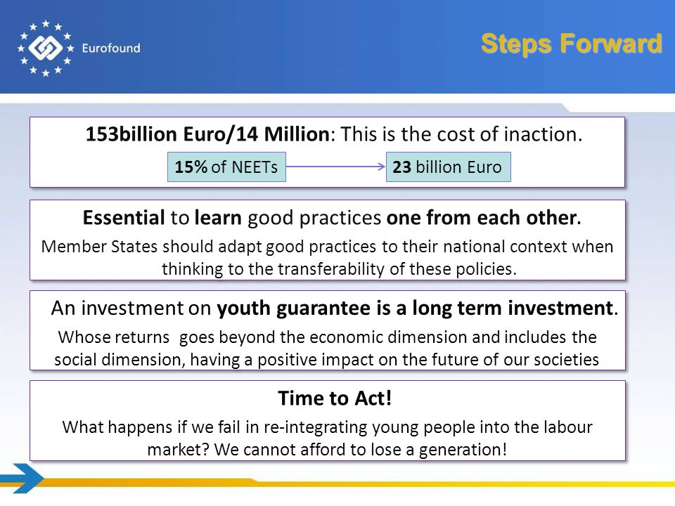 Our recent publications http://www.eurofound.europa.eu/pubdocs/2012/54/en/1/EF1254EN.pdf NEETs – Young people not in employment, education or training: Characteristics, costs and policy responses in Europe Youth Guarantee: Experiences from Finland and Sweden http://www.eurofound.europa.eu/pubdocs/2012/42/en/1/EF1242EN.pdf Effectiveness of policy measures to increase the employment participation of young people http://www.eurofound.europa.eu/pubdocs/2012/60/en/1/EF1260EN.pdf Recent policy developments related to those not in employment, education and training (NEETs) http://www.eurofound.europa.eu/docs/erm/tn1109042s/tn1109042s.pdf Active inclusion of young people with disabilities or health problems http://www.eurofound.europa.eu/pubdocs/2012/26/en/1/EF1226EN.pdf
