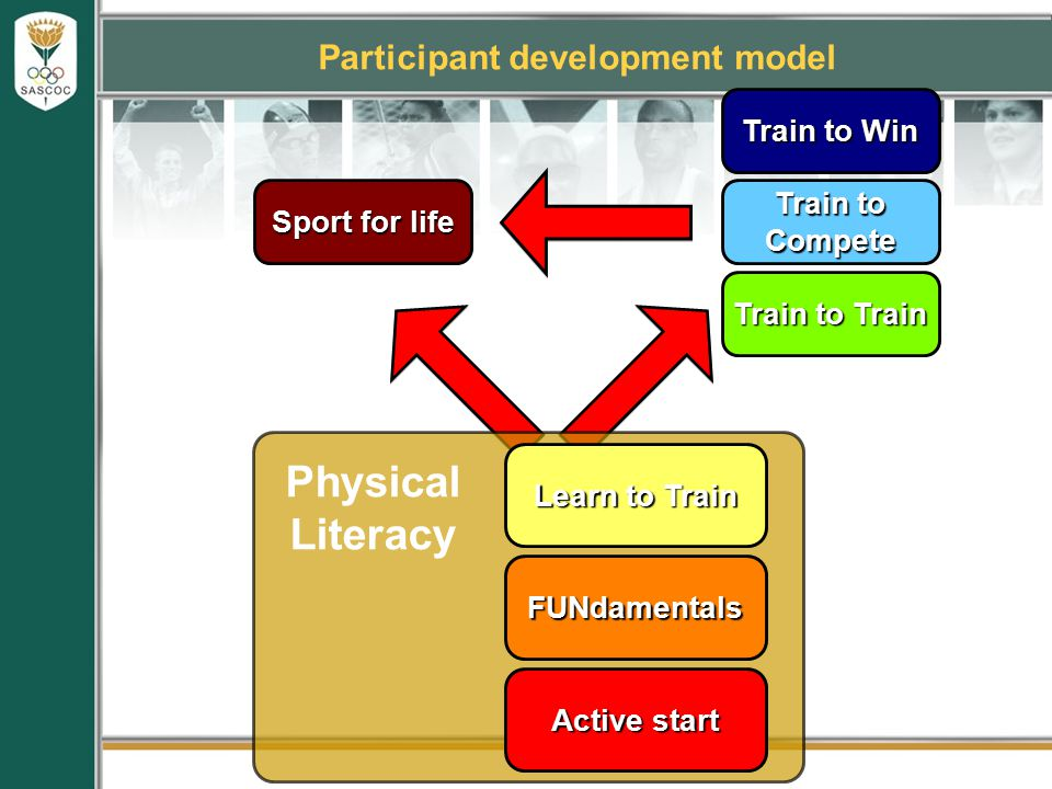 Sport for life Physical Literacy Active start FUNdamentals Learn to Train Participant development model Train to Train Train to Compete Train to Win