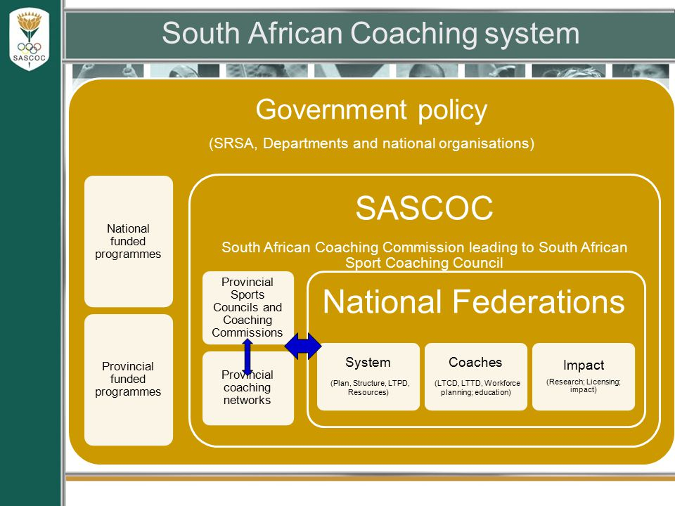 South African Coaching system Government policy (SRSA, Departments and national organisations) National funded programmes Provincial funded programmes SASCOC South African Coaching Commission leading to South African Sport Coaching Council Provincial Sports Councils and Coaching Commissions Provincial coaching networks National Federations System (Plan, Structure, LTPD, Resources) Coaches (LTCD, LTTD, Workforce planning; education) Impact (Research; Licensing; impact)