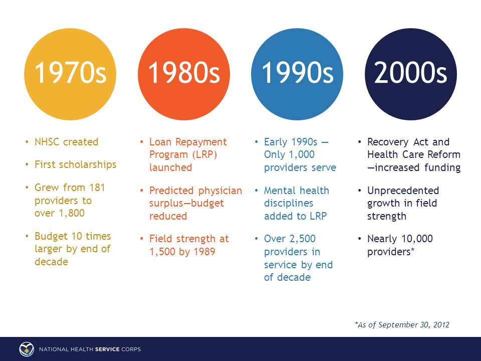 Early 1990s — Only 1,000 providers serve Mental health disciplines added to LRP Over 2,500 providers in service by end of decade 1970s1980s1990s2000s Recovery Act and Health Care Reform —increased funding Unprecedented growth in field strength Nearly 10,000 providers* NHSC created First scholarships Grew from 181 providers to over 1,800 Budget 10 times larger by end of decade Loan Repayment Program (LRP) launched Predicted physician surplus—budget reduced Field strength at 1,500 by 1989 *As of September 30, 2012