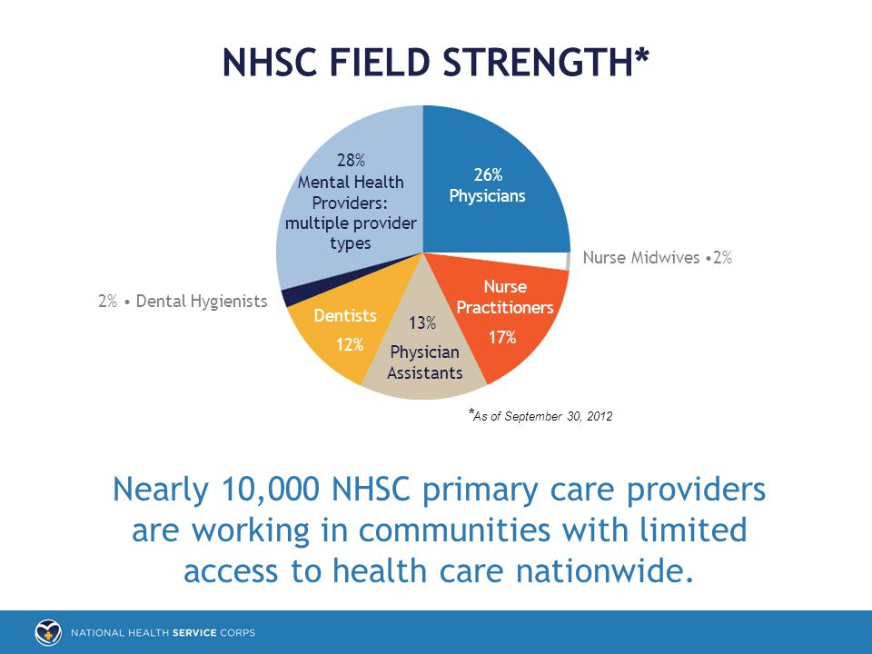 Nearly 10,000 NHSC primary care providers are working in communities with limited access to health care nationwide. 26% Physicians Nurse Practitioners