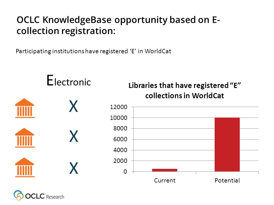 OCLC KnowledgeBase opportunity based on E- collection registration: E lectronic X 18 441 Participating institutions have registered 'E' in WorldCat X X