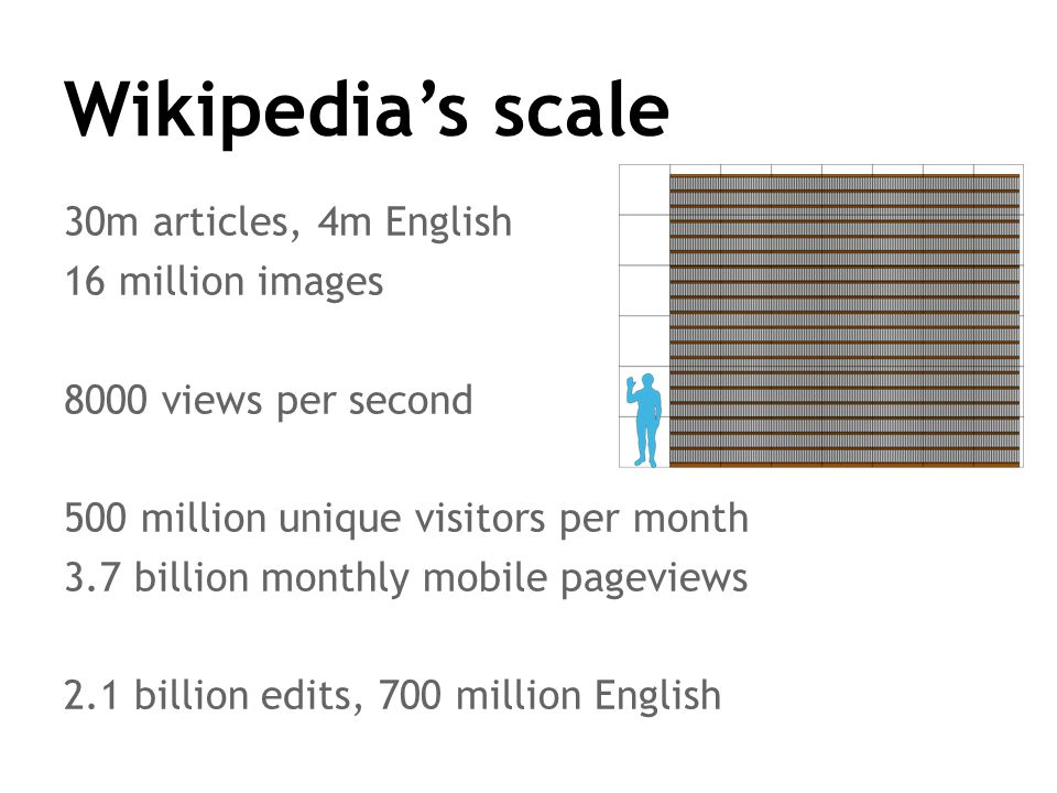 Wikipedia's scale 30m articles, 4m English 16 million images 8000 views per second 500 million unique visitors per month 3.7 billion monthly mobile pageviews 2.1 billion edits, 700 million English