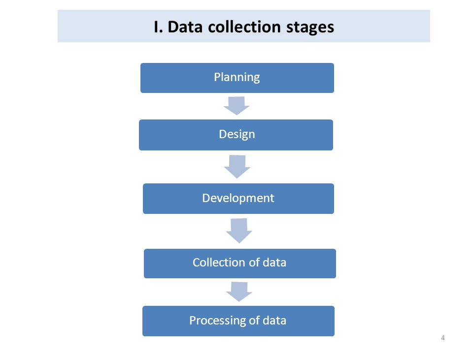 I. Data collection stages Planning Design Development Collection of data Processing of data 4
