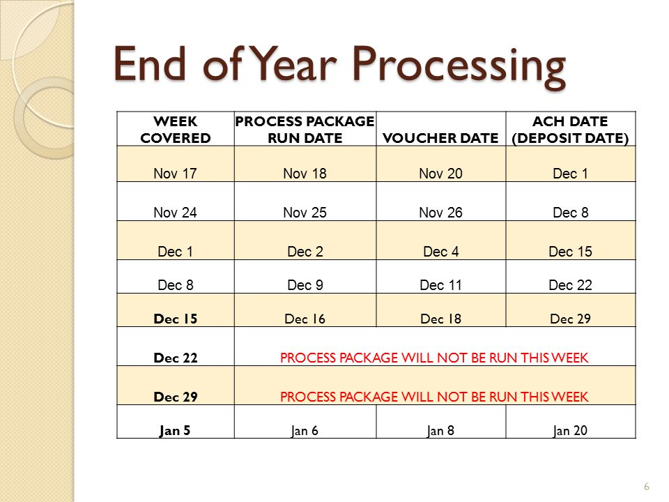 End of Year Processing 6 WEEK COVERED PROCESS PACKAGE RUN DATEVOUCHER DATE ACH DATE (DEPOSIT DATE) Nov 17Nov 18Nov 20Dec 1 Nov 24Nov 25Nov 26Dec 8 Dec 1Dec 2Dec 4Dec 15 Dec 8Dec 9Dec 11Dec 22 Dec 15Dec 16Dec 18Dec 29 Dec 22PROCESS PACKAGE WILL NOT BE RUN THIS WEEK Dec 29PROCESS PACKAGE WILL NOT BE RUN THIS WEEK Jan 5Jan 6Jan 8Jan 20