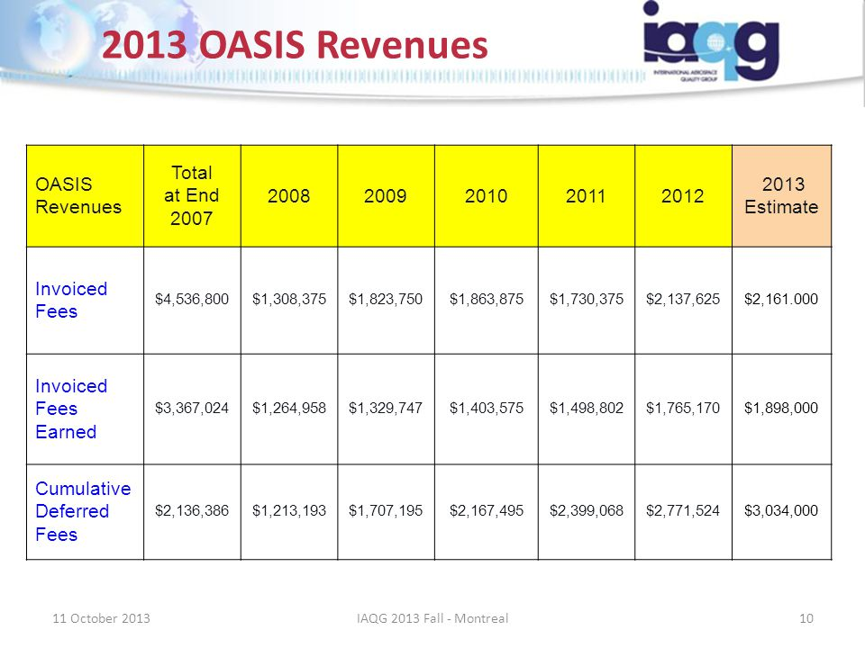 2013 OASIS Revenues OASIS Revenues Total at End 2007 20082009201020112012 2013 Estimate Invoiced Fees $4,536,800$1,308,375$1,823,750$1,863,875$1,730,3
