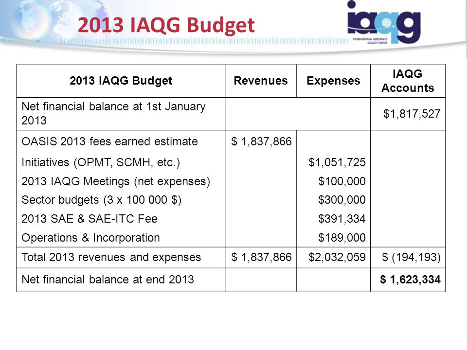 2013 IAQG Budget RevenuesExpenses IAQG Accounts Net financial balance at 1st January 2013 $1,817,527 OASIS 2013 fees earned estimate$ 1,837,866 Initia