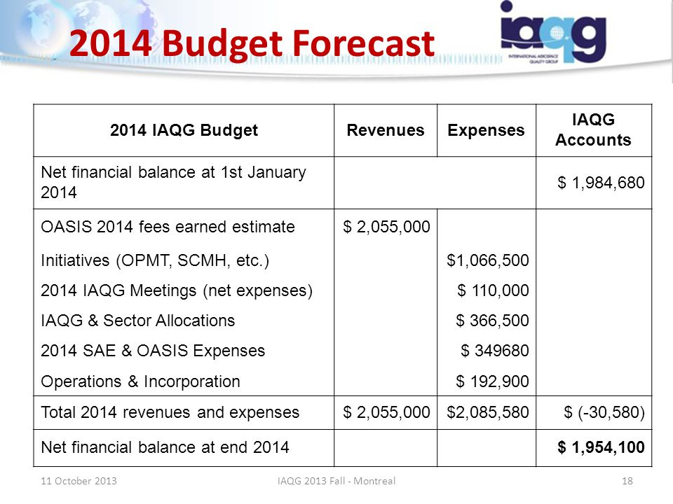 2014 Budget Forecast 2014 IAQG BudgetRevenuesExpenses IAQG Accounts Net financial balance at 1st January 2014 $ 1,984,680 OASIS 2014 fees earned estim