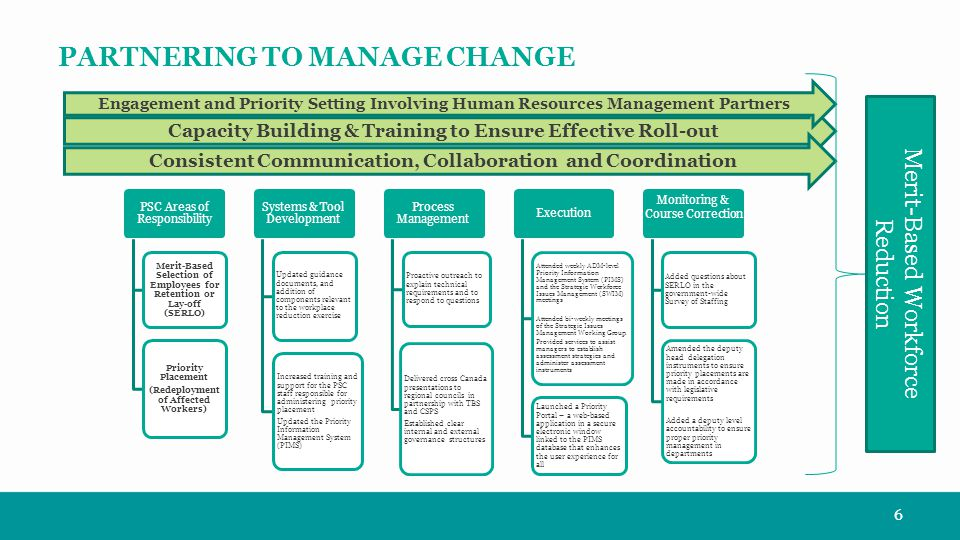 PARTNERING TO MANAGE CHANGE Capacity Building & Training to Ensure Effective Roll-out Engagement and Priority Setting Involving Human Resources Management Partners Consistent Communication, Collaboration and Coordination Merit-Based Workforce Reduction 6