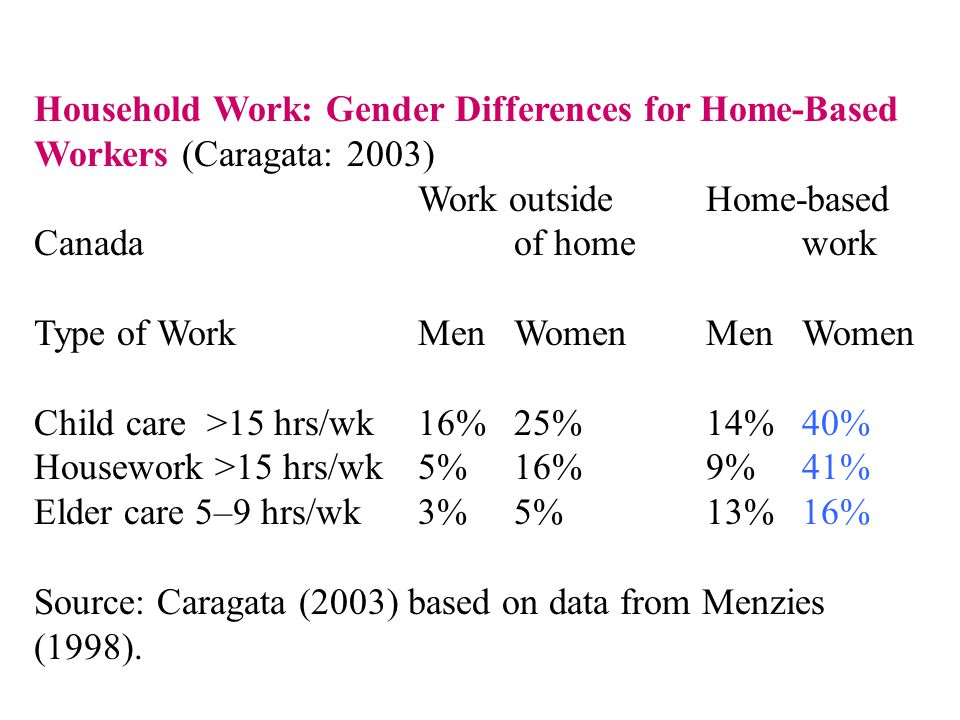 Household Work: Gender Differences for Home-Based Workers (Caragata: 2003) Work outside Home-based Canada of home work Type of Work Men Women Men Wome