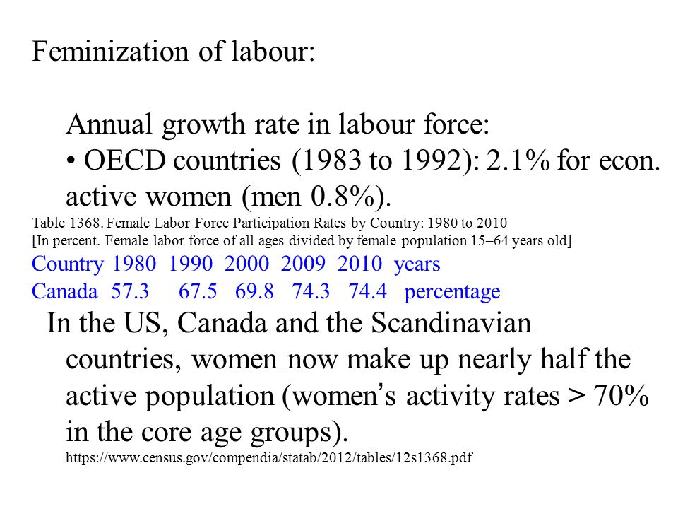 Feminization of labour: Annual growth rate in labour force: OECD countries (1983 to 1992): 2.1% for econ. active women (men 0.8%). Table 1368. Female