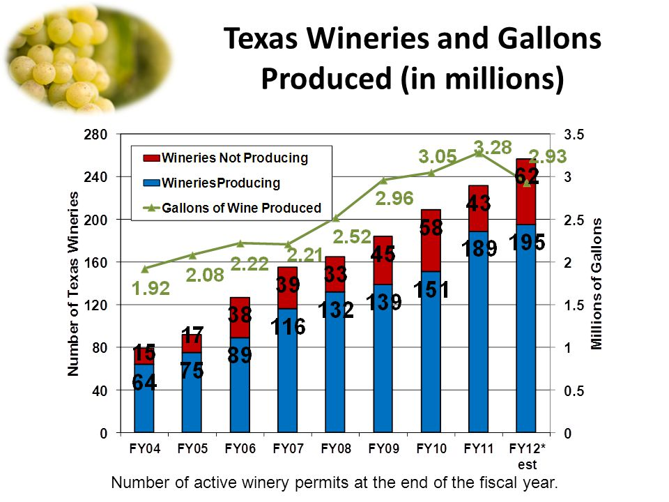 Texas Wineries and Gallons Produced (in millions) Number of active winery permits at the end of the fiscal year.