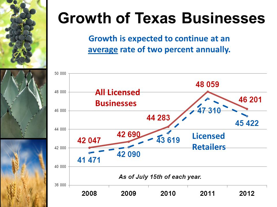 Texas Package Stores 14.6% growth from July 2001-July 2012