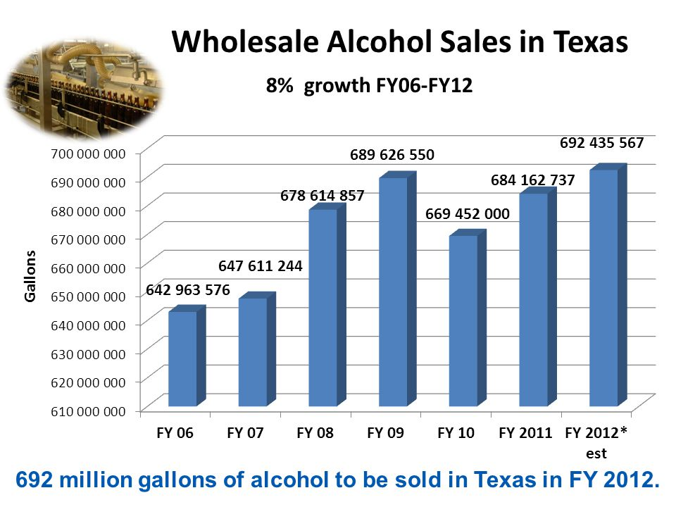 Wholesale Alcohol Sales in Texas 8% growth FY06-FY12 692 million gallons of alcohol to be sold in Texas in FY 2012.