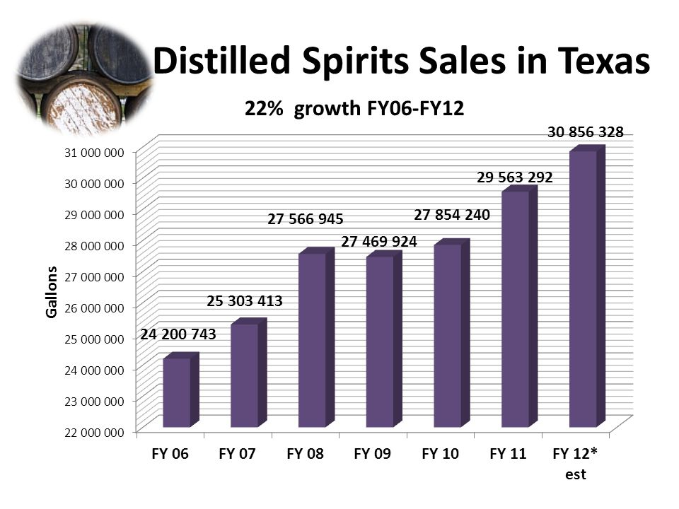 Distilled Spirits Sales in Texas 22% growth FY06-FY12