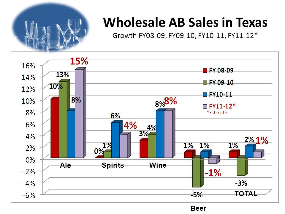 Wholesale AB Sales in Texas Growth FY08-09, FY09-10, FY10-11, FY11-12* AleSpiritsWine Beer TOTAL