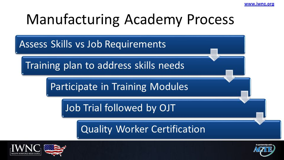 www.iwnc.org Assess Skills vs Job RequirementsTraining plan to address skills needsParticipate in Training ModulesJob Trial followed by OJTQuality Wor