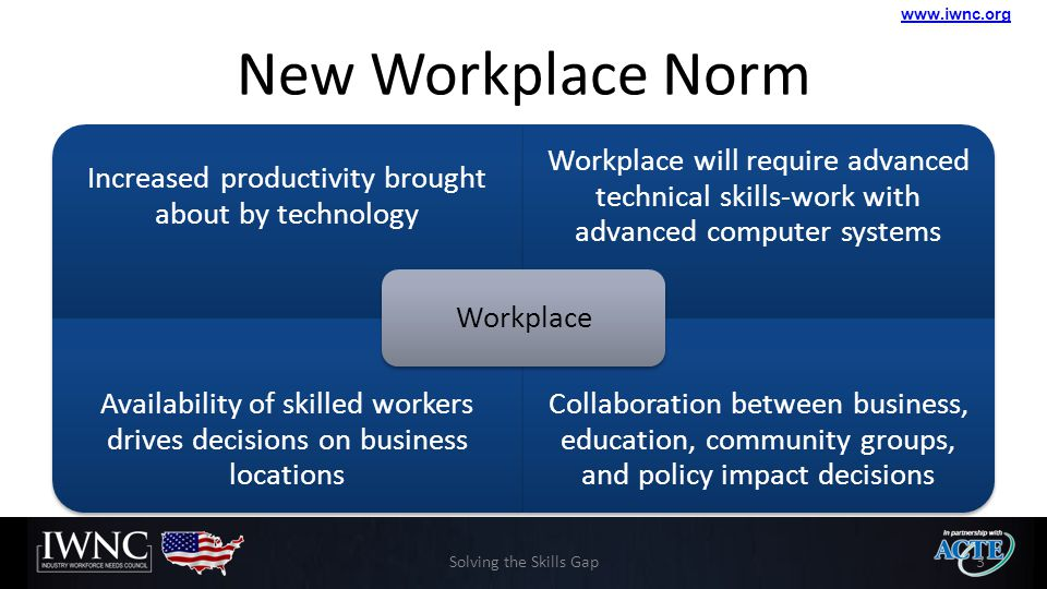 www.iwnc.org New Workplace Norm Increased productivity brought about by technology Workplace will require advanced technical skills-work with advanced