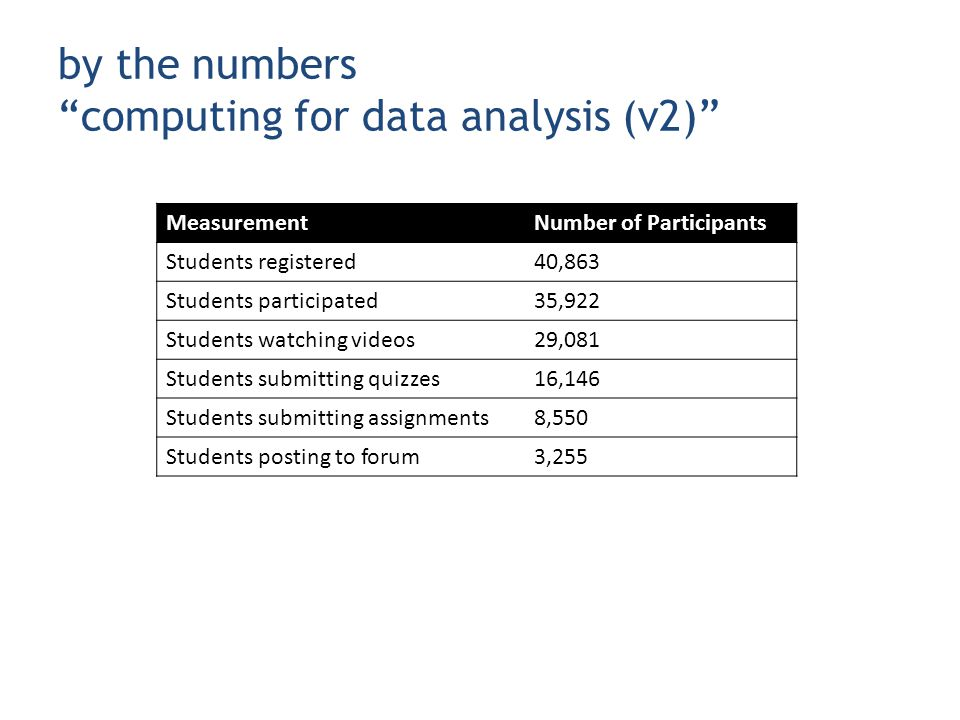 by the numbers computing for data analysis (v2) MeasurementNumber of Participants Students registered40,863 Students participated35,922 Students watching videos29,081 Students submitting quizzes16,146 Students submitting assignments8,550 Students posting to forum3,255