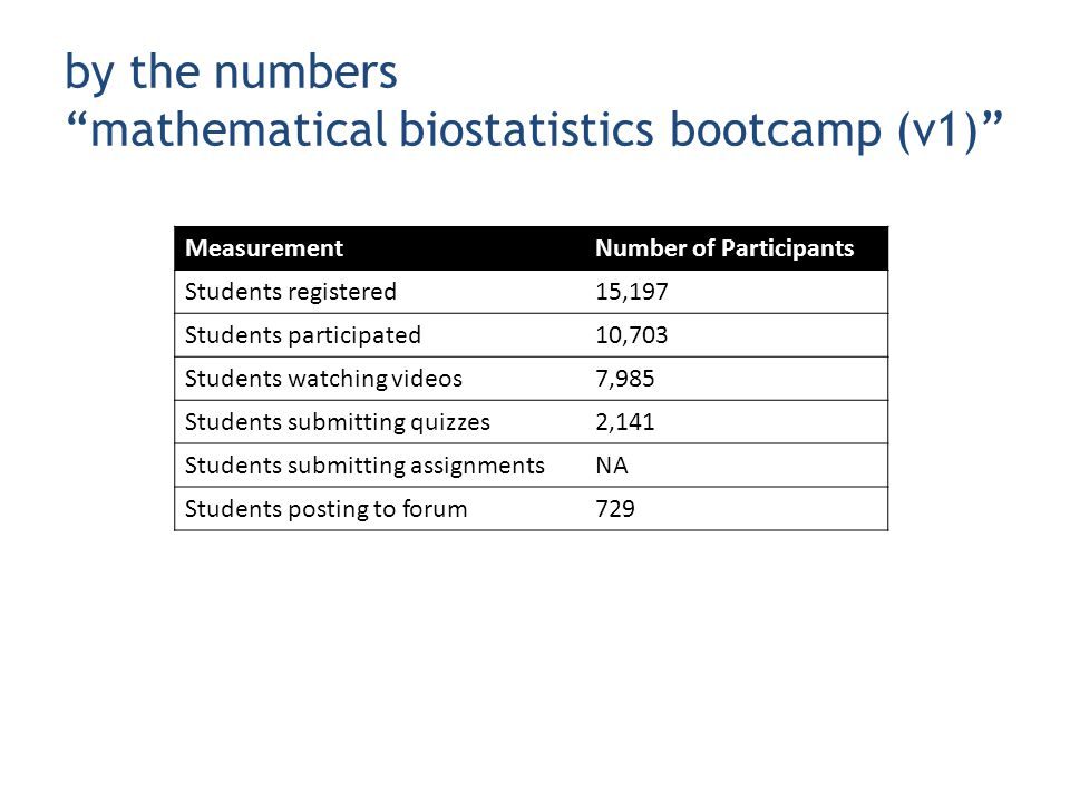by the numbers mathematical biostatistics bootcamp (v1) MeasurementNumber of Participants Students registered15,197 Students participated10,703 Students watching videos7,985 Students submitting quizzes2,141 Students submitting assignmentsNA Students posting to forum729