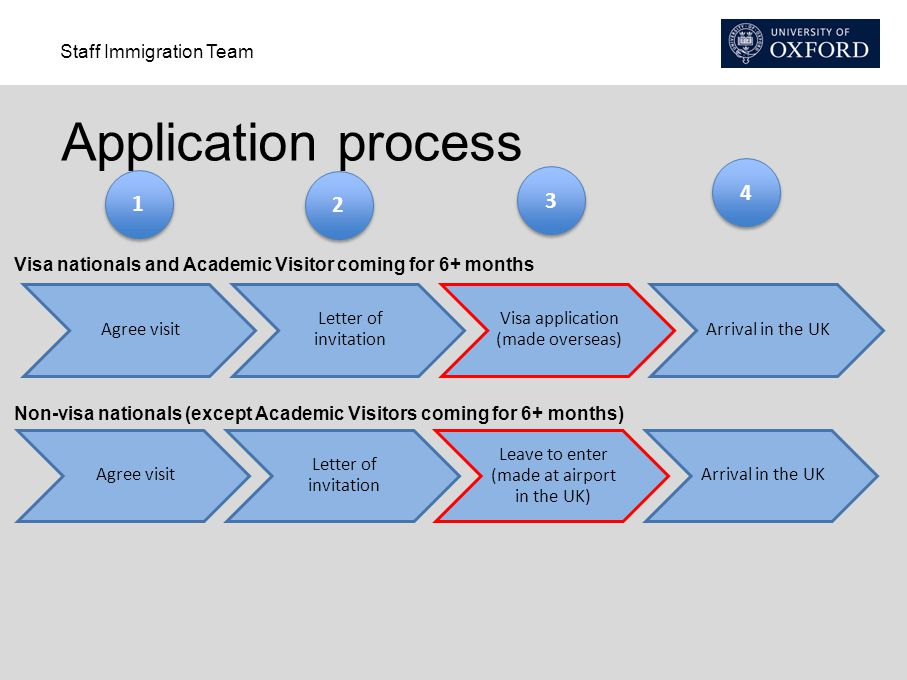 Staff Immigration Team Application process Agree visit Letter of invitation Visa application (made overseas) Arrival in the UK 4 4 3 3 2 2 1 1 Agree visit Letter of invitation Leave to enter (made at airport in the UK) Arrival in the UK Visa nationals and Academic Visitor coming for 6+ months Non-visa nationals (except Academic Visitors coming for 6+ months)