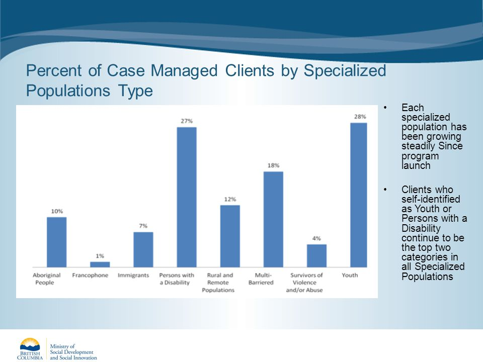 Percent of Case Managed Clients by Specialized Populations Type Each specialized population has been growing steadily Since program launch Clients who self-identified as Youth or Persons with a Disability continue to be the top two categories in all Specialized Populations