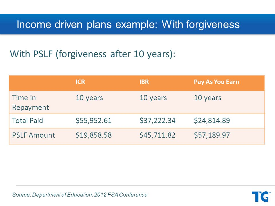 Income driven plans example: With forgiveness ICRIBRPay As You Earn Time in Repayment 10 years Total Paid$55,952.61$37,222.34$24,814.89 PSLF Amount$19,858.58$45,711.82$57,189.97 With PSLF (forgiveness after 10 years): Source: Department of Education; 2012 FSA Conference