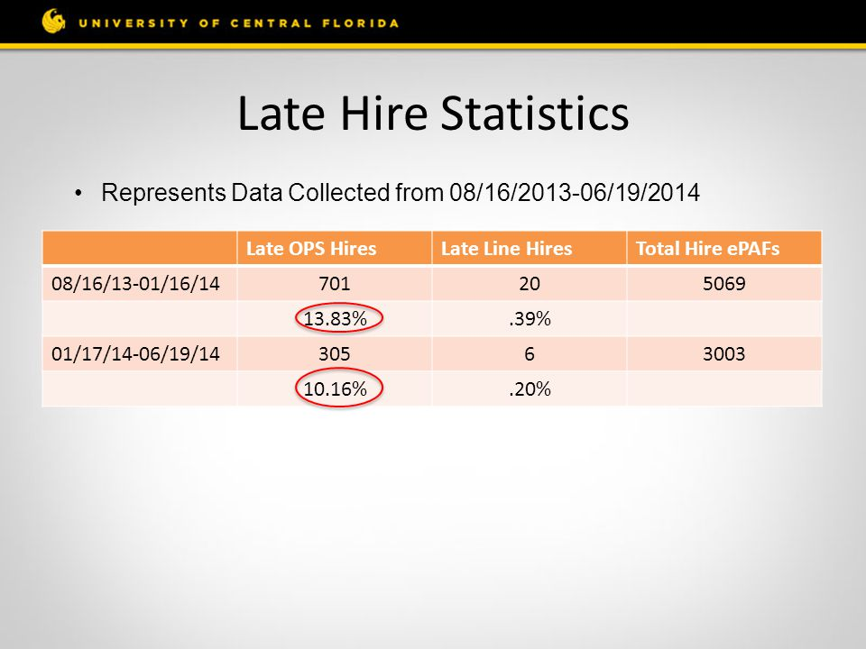 Late Hire Statistics Late OPS HiresLate Line HiresTotal Hire ePAFs 08/16/13-01/16/14701205069 13.83%.39% 01/17/14-06/19/1430563003 10.16%.20% Represents Data Collected from 08/16/2013-06/19/2014