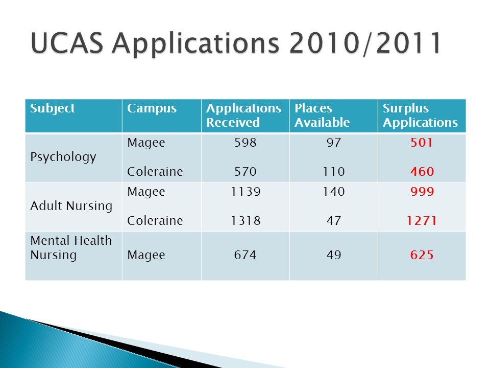 SubjectCampusApplications Received Places Available Surplus Applications Psychology Magee Coleraine 598 570 97 110 501 460 Adult Nursing Magee Colerai
