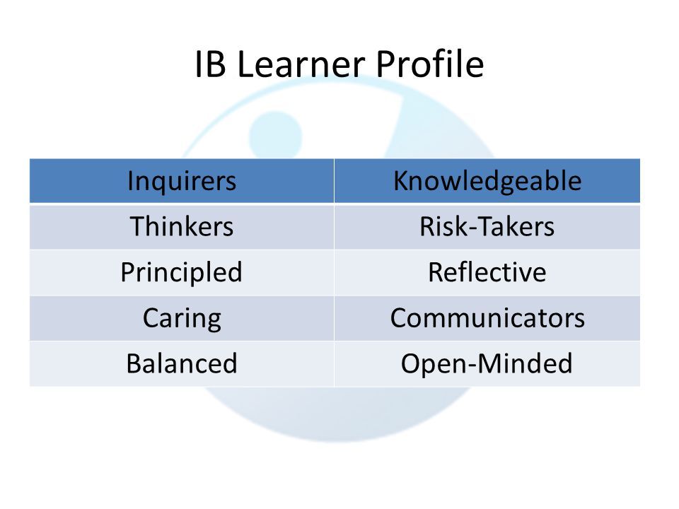 IB Learner Profile InquirersKnowledgeable ThinkersRisk-Takers PrincipledReflective CaringCommunicators BalancedOpen-Minded