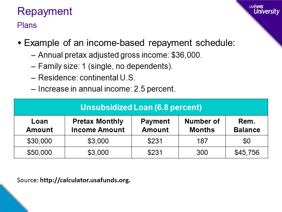 Repayment  Example of an income-based repayment schedule: –Annual pretax adjusted gross income: $36,000.