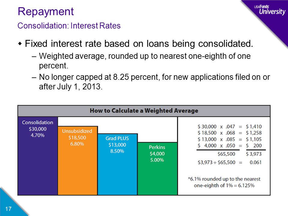 Repayment  Fixed interest rate based on loans being consolidated.