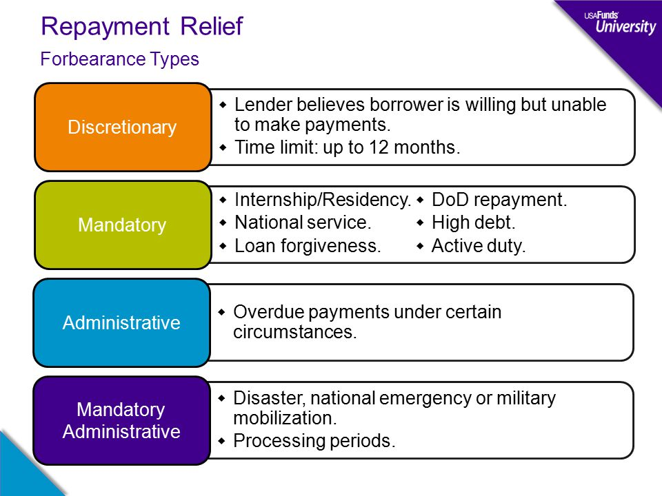 Repayment Relief Forbearance Types  Lender believes borrower is willing but unable to make payments.