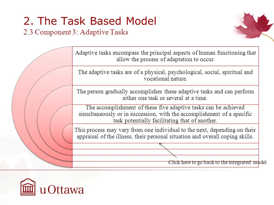 2. The Task Based Model 2.3 Component 3: Adaptive Tasks Adaptive tasks encompass the principal aspects of human functioning that allow the process of